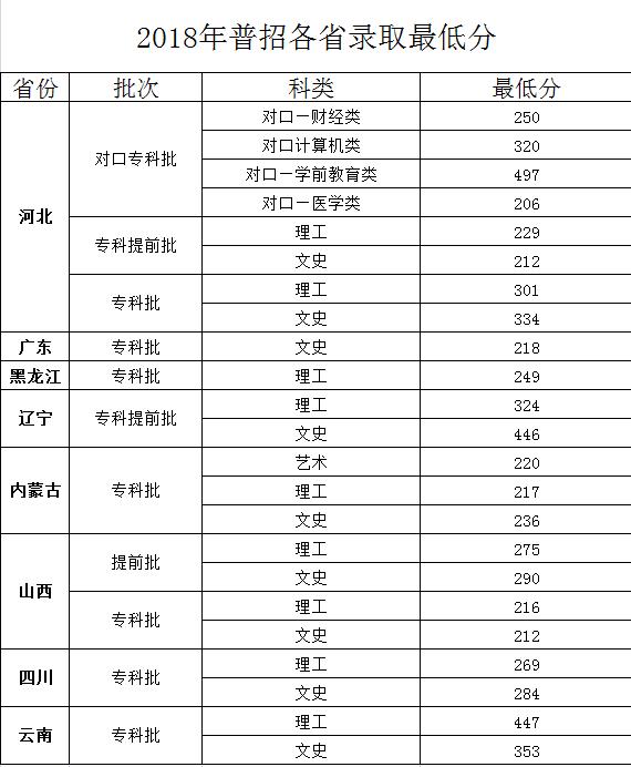 2019河北女子职业技术学院录取分数线一览表(含2018-2019历年)